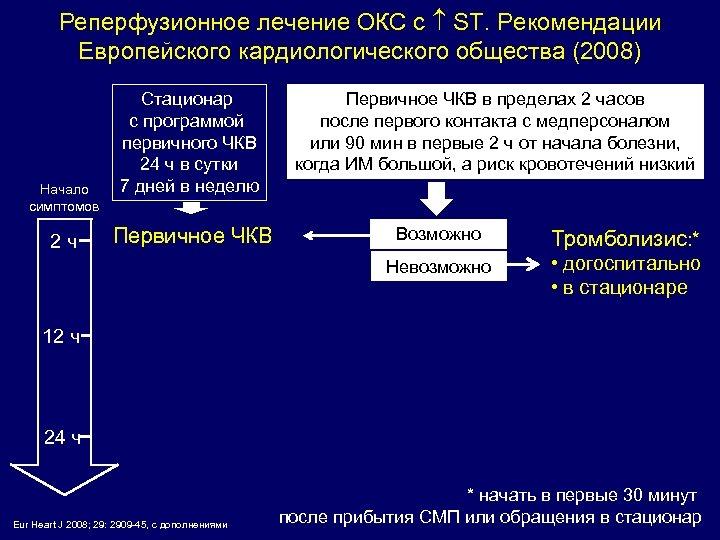 Реперфузионное лечение ОКС с ST. Рекомендации Европейского кардиологического общества (2008) Начало симптомов Стационар с