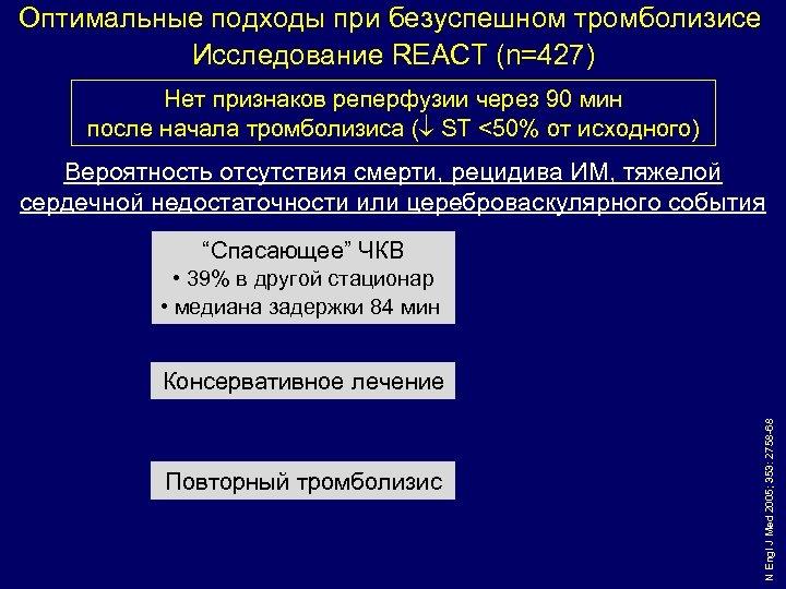 Оптимальные подходы при безуспешном тромболизисе Исследование REACT (n=427) Нет признаков реперфузии через 90 мин