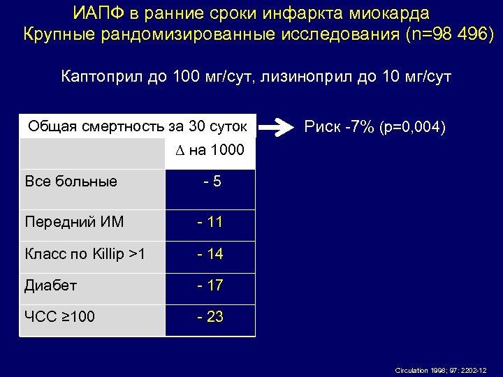 ИАПФ в ранние сроки инфаркта миокарда Крупные рандомизированные исследования (n=98 496) Каптоприл до 100