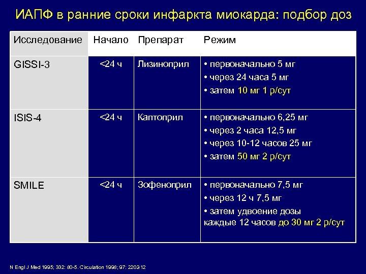 ИАПФ в ранние сроки инфаркта миокарда: подбор доз Исследование Начало Препарат Режим GISSI-3 <24