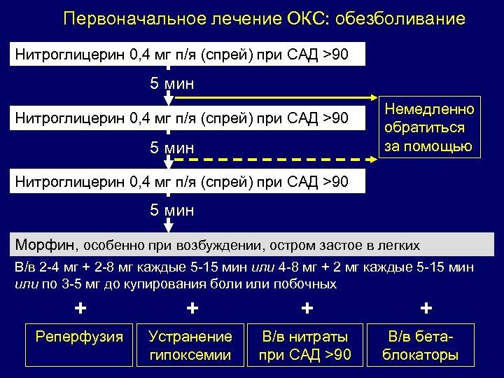 Первоначальное лечение ОКС: обезболивание Нитроглицерин 0, 4 мг п/я (спрей) при CАД >90 5