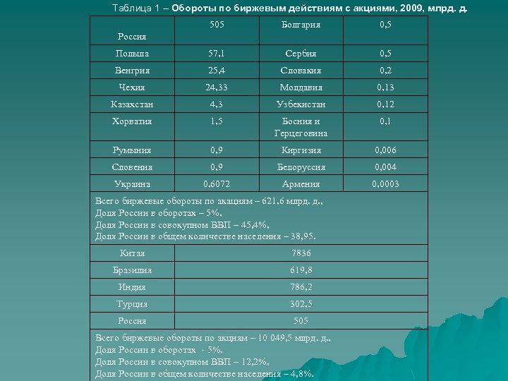 Таблица 1 – Обороты по биржевым действиям с акциями, 2009, млрд. д. 505 Болгария