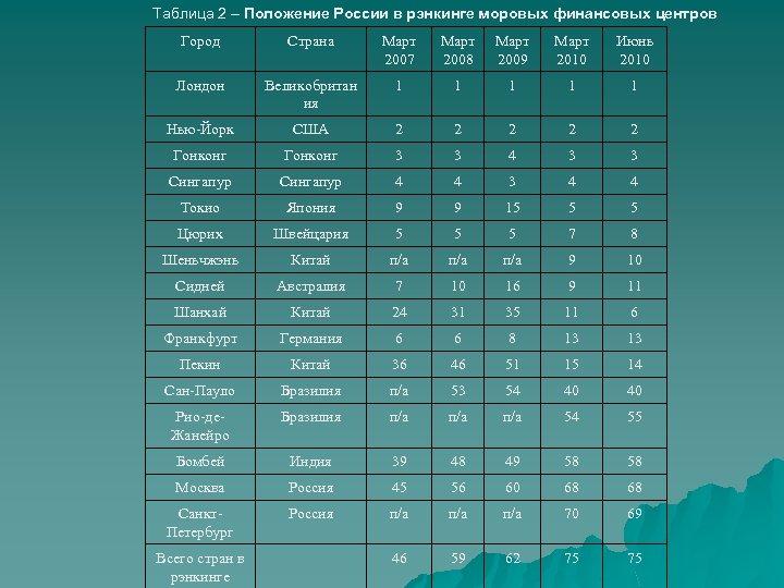 Таблица 2 – Положение России в рэнкинге моровых финансовых центров Город Страна Март 2007