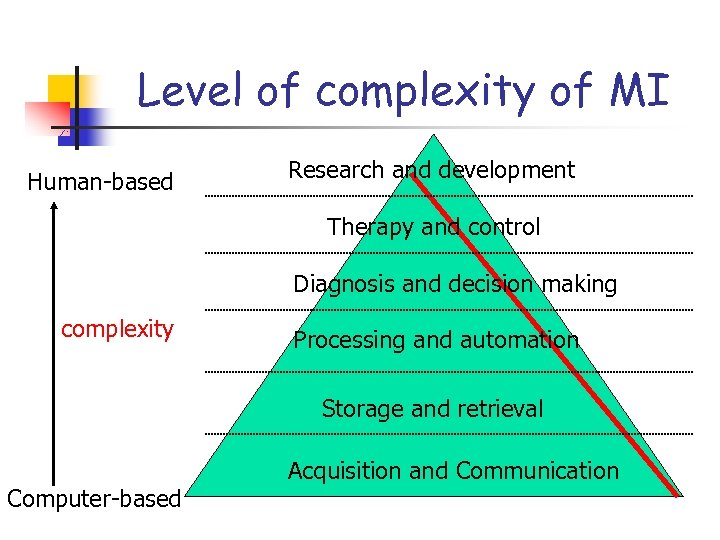 Level of complexity of MI Human-based Research and development Therapy and control Diagnosis and