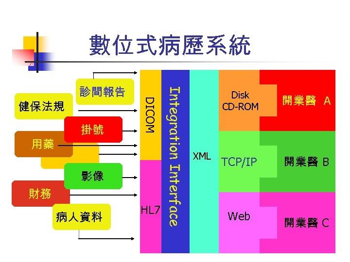 數位式病歷系統 影像 財務 病人資料 HL 7 Integration Interface 用藥 掛號 DICOM 健保法規 診間報告 Disk