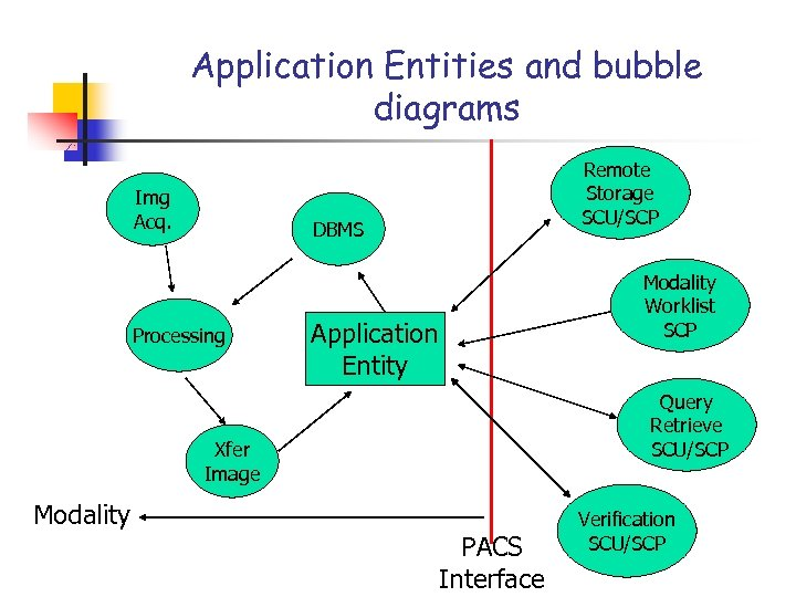 Application Entities and bubble diagrams Img Acq. Remote Storage SCU/SCP DBMS Processing Modality Worklist