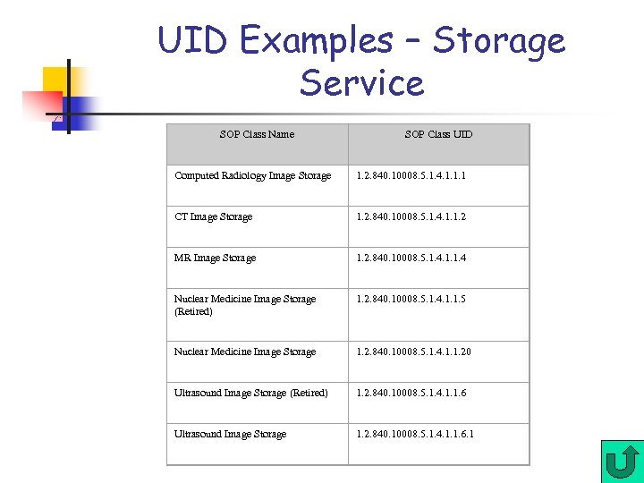 UID Examples – Storage Service SOP Class Name SOP Class UID Computed Radiology Image