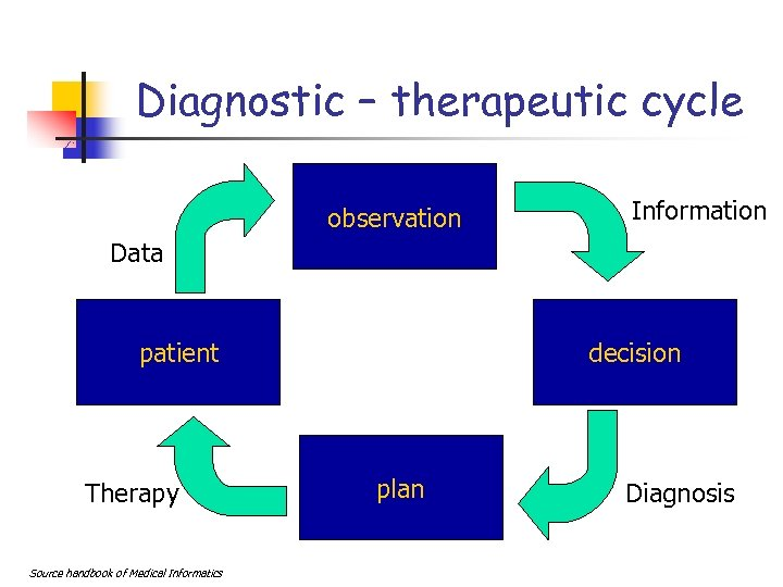 Diagnostic – therapeutic cycle observation Information Data patient Therapy Source handbook of Medical Informatics