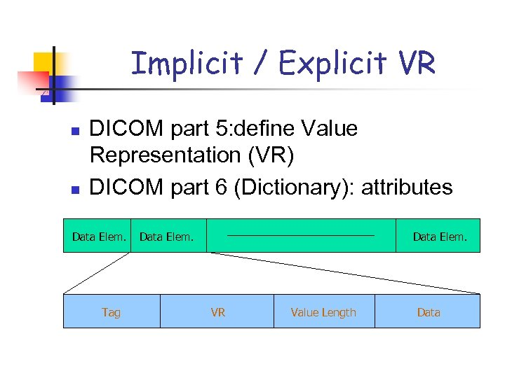 Implicit / Explicit VR n n DICOM part 5: define Value Representation (VR) DICOM