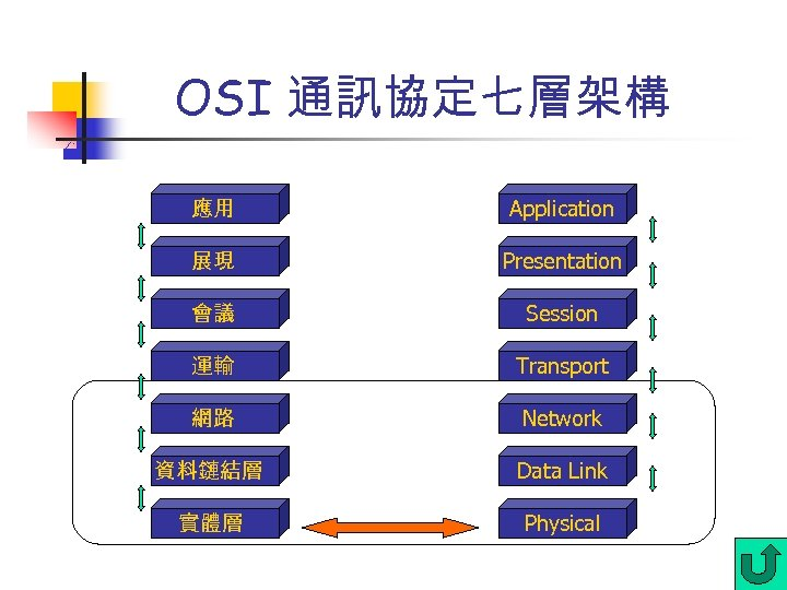 OSI 通訊協定七層架構 應用 Application 展現 Presentation 會議 Session 運輸 Transport 網路 Network 資料鏈結層 Data