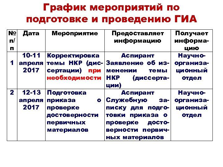 График мероприятий по подготовке и проведению ГИА № п/ п Дата Мероприятие 10 -11