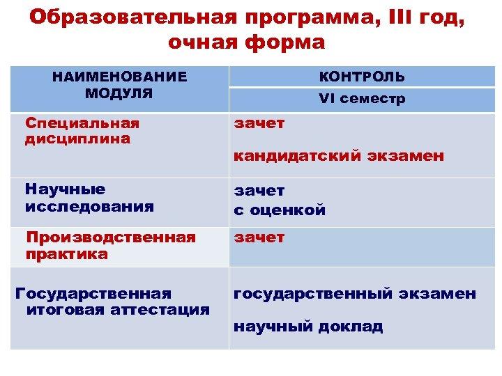Образовательная программа, III год, очная форма НАИМЕНОВАНИЕ МОДУЛЯ КОНТРОЛЬ VI семестр Специальная дисциплина зачет