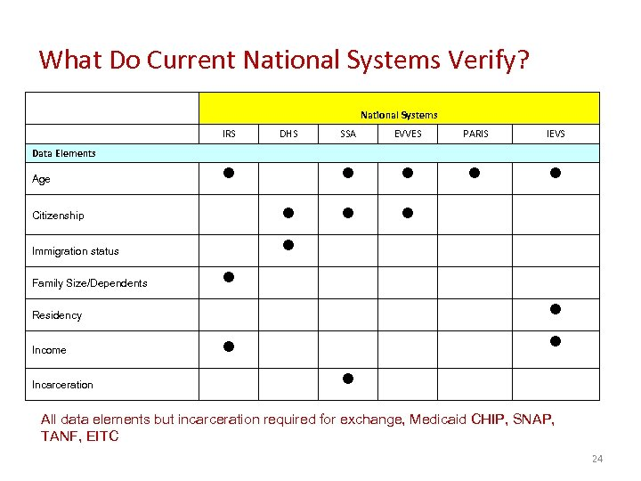 What Do Current National Systems Verify? National Systems IRS DHS SSA EVVES PARIS IEVS