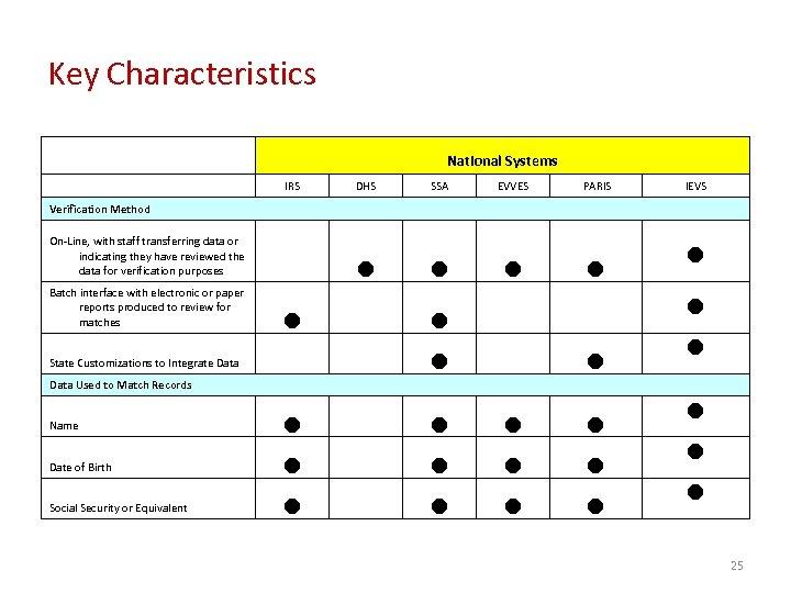 Key Characteristics National Systems IRS DHS SSA EVVES PARIS n n IEVS Verification Method