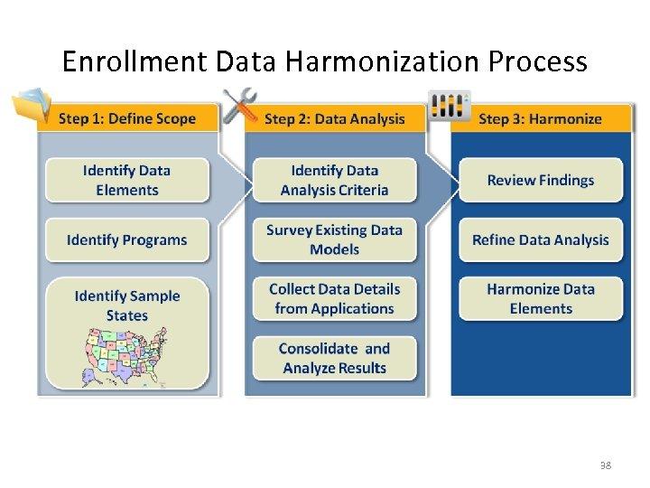 Enrollment Data Harmonization Process 38