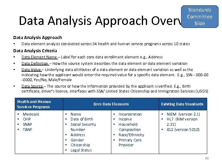 Standards Committee Slide Data Analysis Approach Overview Data Analysis Approach Data element analysis conducted