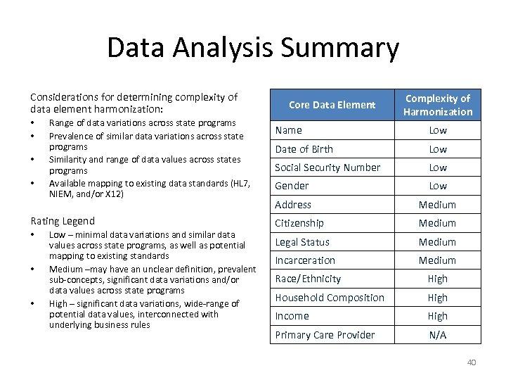 Data Analysis Summary Considerations for determining complexity of data element harmonization: • • Range