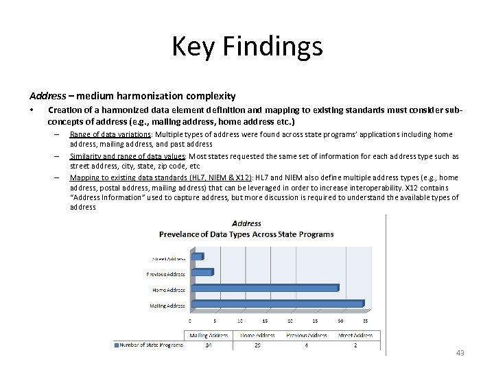 Key Findings Address – medium harmonization complexity • Creation of a harmonized data element