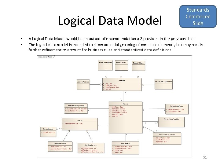 Logical Data Model • • Standards Committee Slide A Logical Data Model would be