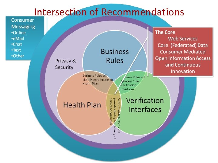 Intersection of Recommendations