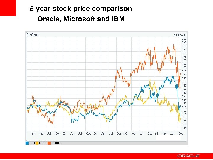 5 year stock price comparison Oracle, Microsoft and IBM
