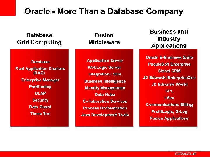 Oracle - More Than a Database Company Database Grid Computing Fusion Middleware • Database