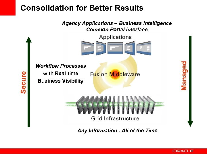 Consolidation for Better Results Workflow Processes with Real-time Business Visibility Any Information - All
