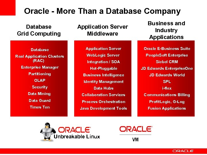 Oracle - More Than a Database Company Database Grid Computing Application Server Middleware Business