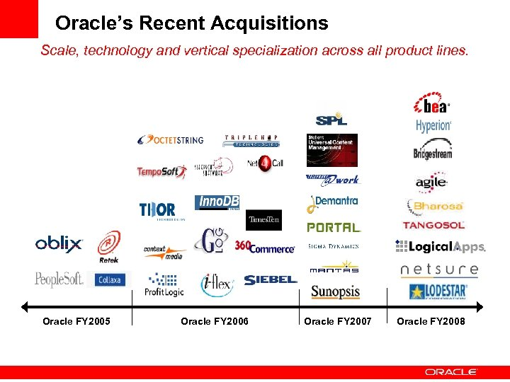 Oracle's Recent Acquisitions Scale, technology and vertical specialization across all product lines. Oracle FY