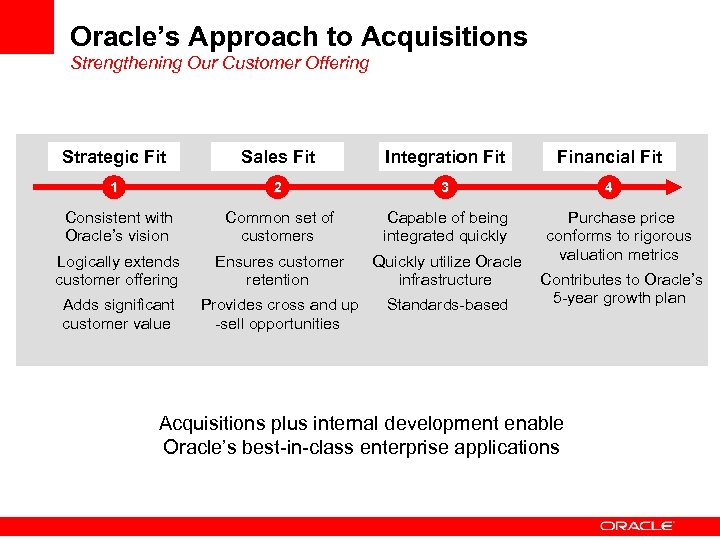 Oracle's Approach to Acquisitions Strengthening Our Customer Offering Strategic Fit Sales Fit Integration Fit