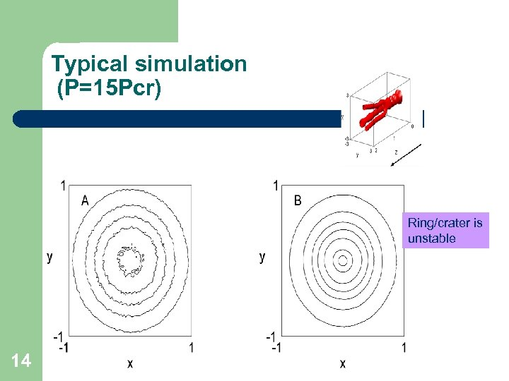 Typical simulation (P=15 Pcr) Ring/crater is unstable 14