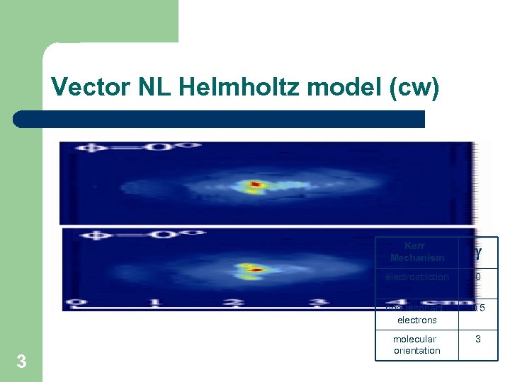 Vector NL Helmholtz model (cw) Kerr Mechanism electrostriction 0 non-resonant electrons 3 0. 5
