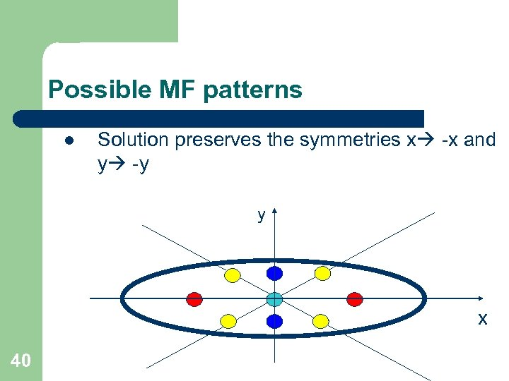 Possible MF patterns l Solution preserves the symmetries x -x and y -y y