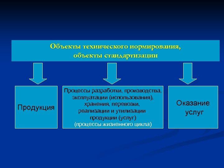 Объекты технического нормирования, объекты стандартизации Продукция Процессы разработки, производства, эксплуатации (использования), хранения, перевозки, реализации
