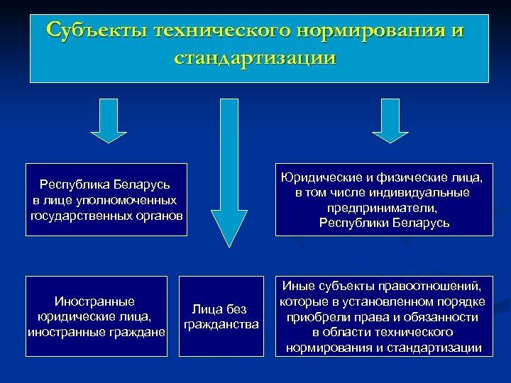 Субъекты технического нормирования и стандартизации Республика Беларусь в лице уполномоченных государственных органов Юридические и