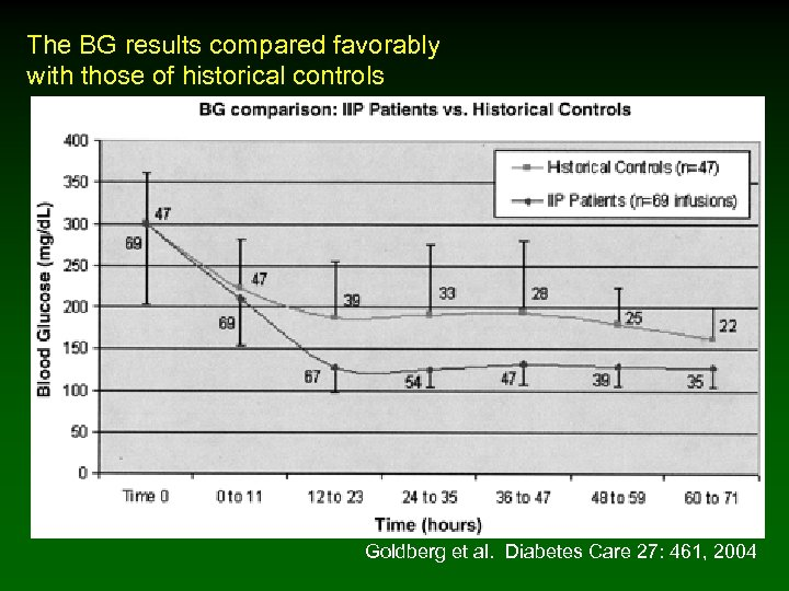 The BG results compared favorably with those of historical controls Goldberg et al. Diabetes