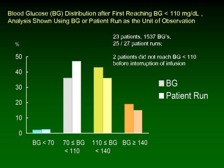 Blood Glucose (BG) Distribution after First Reaching BG < 110 mg/d. L , Analysis