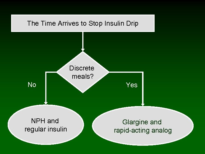 The Time Arrives to Stop Insulin Drip Discrete meals? No NPH and regular insulin