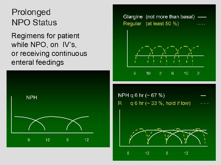 Prolonged NPO Status Regimens for patient while NPO, on IV's, or receiving continuous enteral