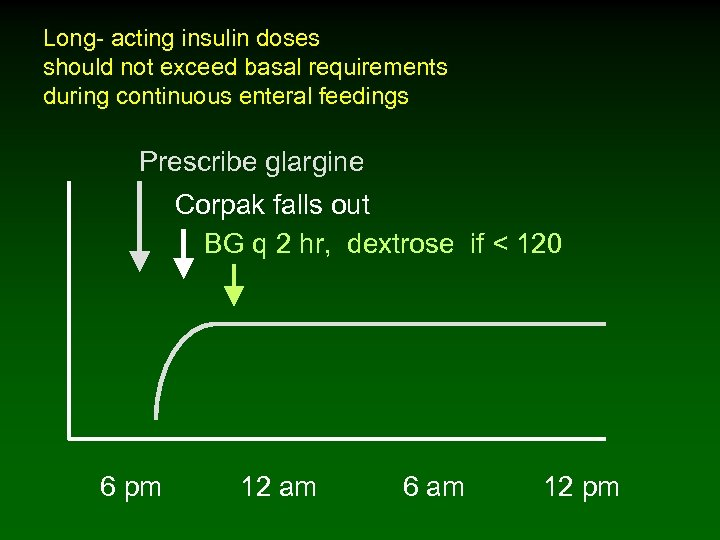 Long- acting insulin doses should not exceed basal requirements during continuous enteral feedings Prescribe