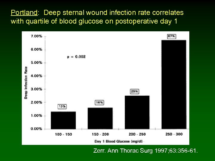 Portland: Deep sternal wound infection rate correlates with quartile of blood glucose on postoperative
