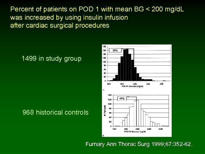 Percent of patients on POD 1 with mean BG < 200 mg/d. L was