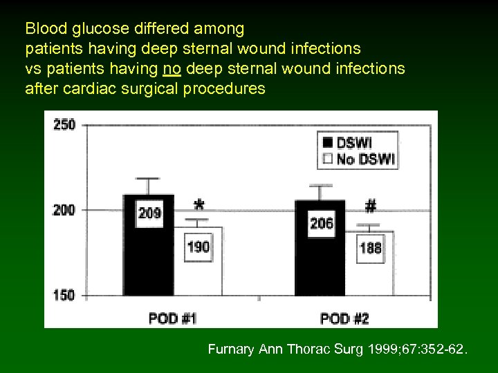 Blood glucose differed among patients having deep sternal wound infections vs patients having no