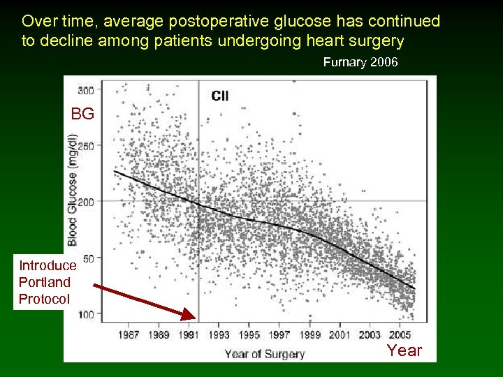 Over time, average postoperative glucose has continued to decline among patients undergoing heart surgery