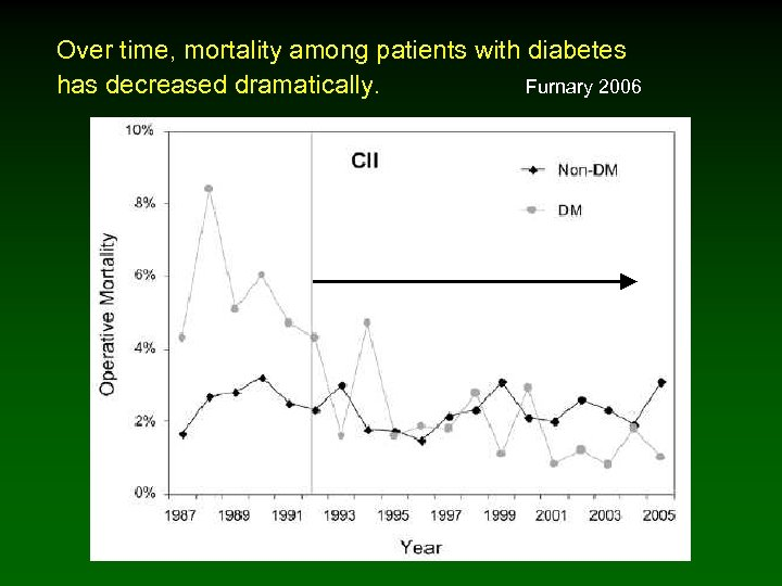 Over time, mortality among patients with diabetes has decreased dramatically. Furnary 2006