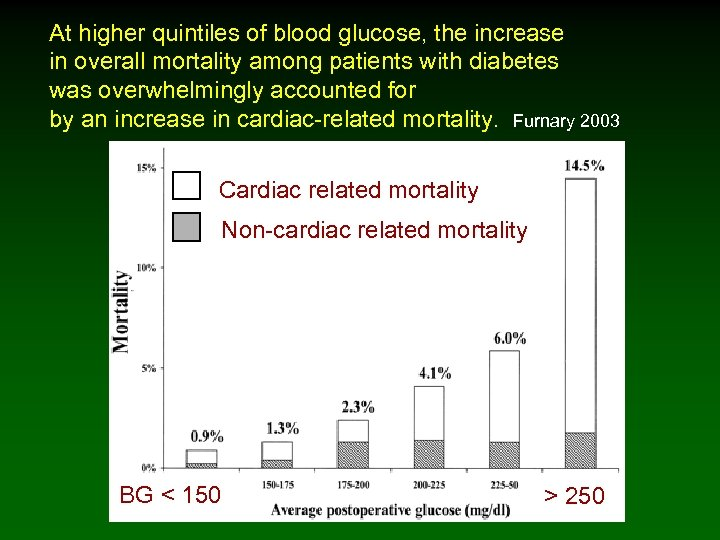 At higher quintiles of blood glucose, the increase in overall mortality among patients with