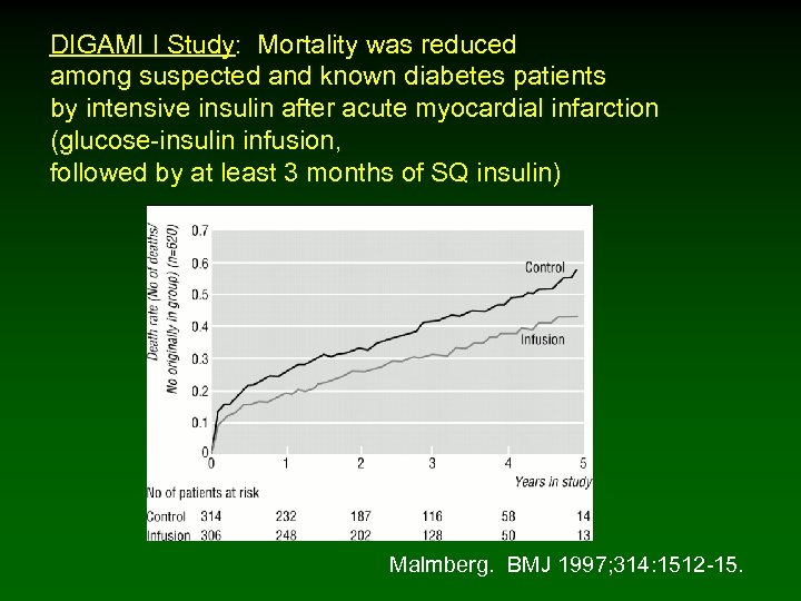 DIGAMI I Study: Mortality was reduced among suspected and known diabetes patients by intensive