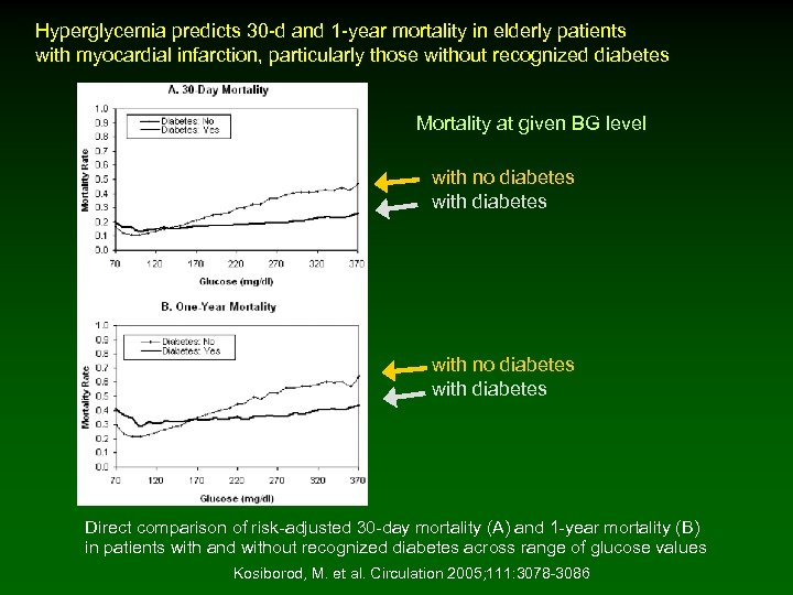 Hyperglycemia predicts 30 -d and 1 -year mortality in elderly patients with myocardial infarction,
