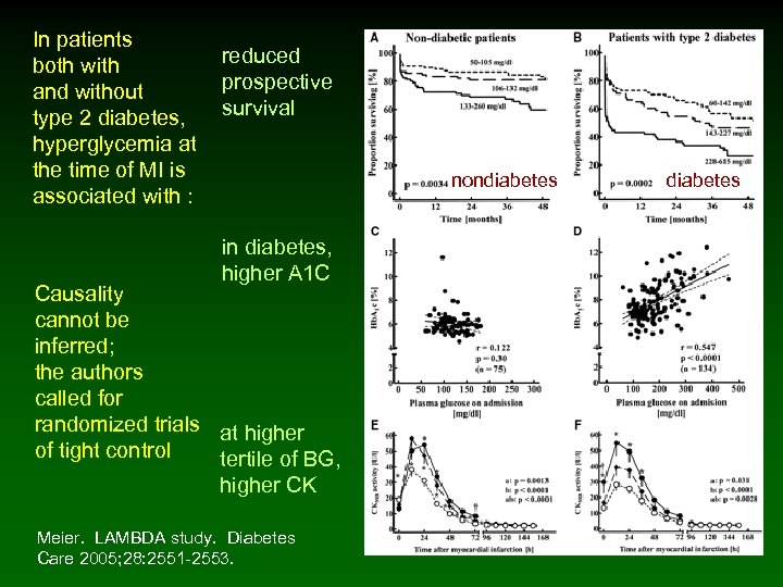 In patients both with reduced and without prospective survival type 2 diabetes, hyperglycemia at
