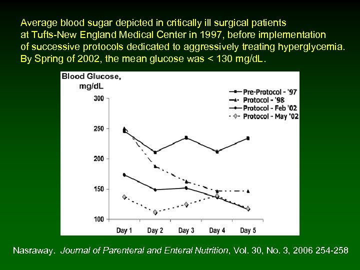 Average blood sugar depicted in critically ill surgical patients at Tufts-New England Medical Center